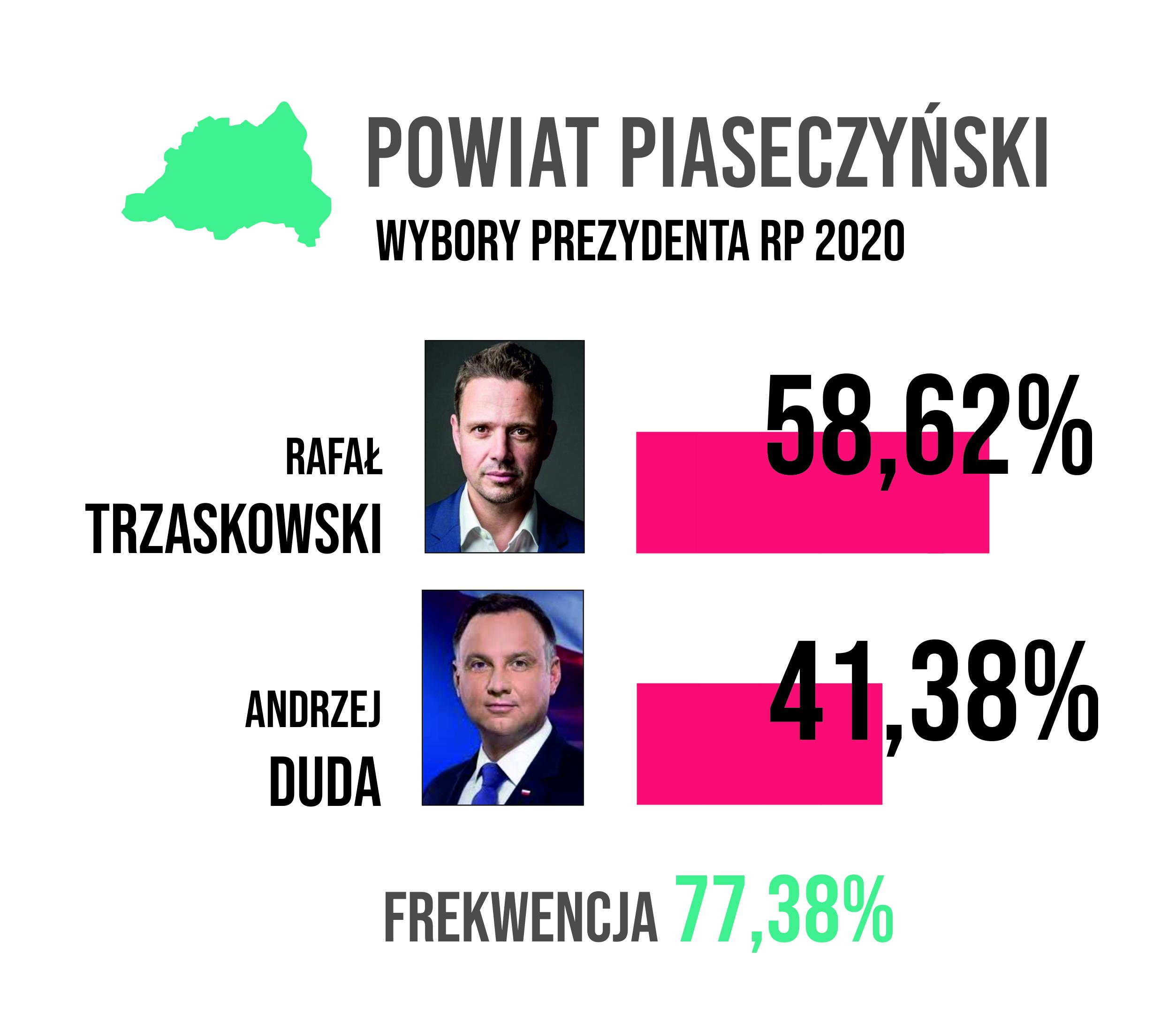 wykres wyniki wyborów prezydenckich w powiecie